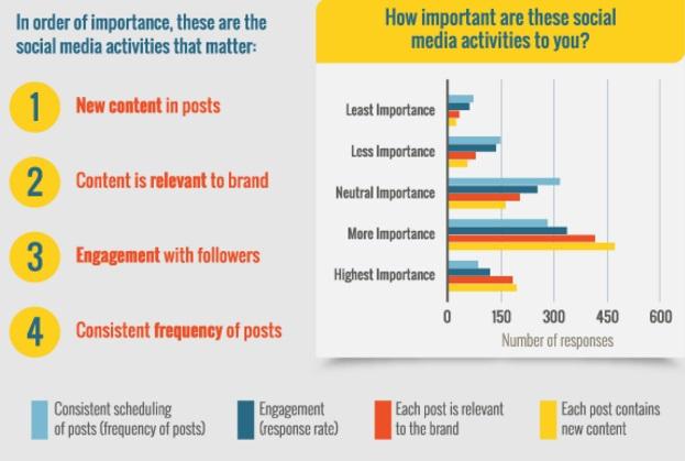 que-tan-importantes-son-estas-actividades-de-redes-sociales-para-ti