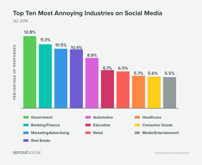 top-10-industrias-mas-fastidiadas-en-redes-sociales