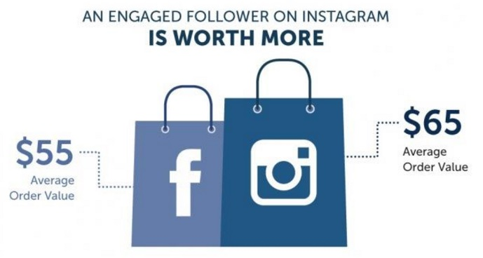 valor-de-un-seguidor-engaged-en-facebook-y-instagram