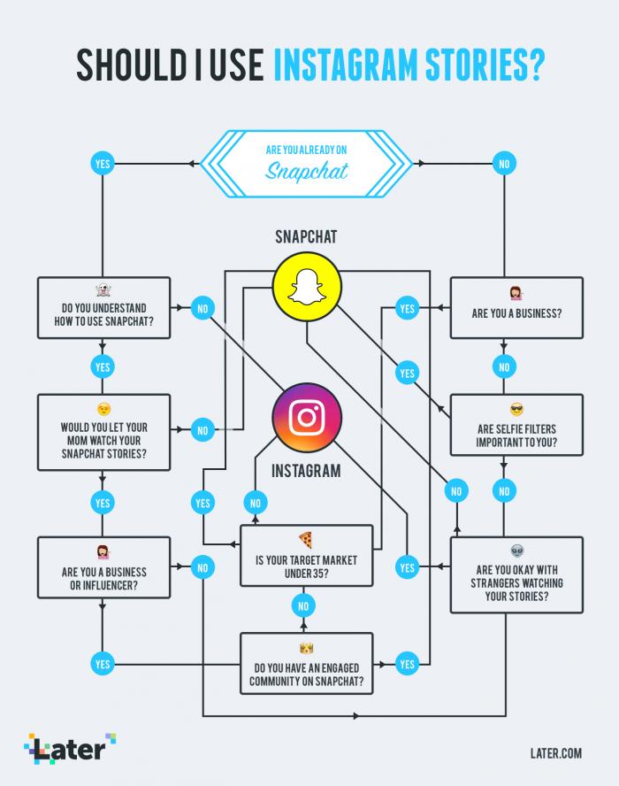 Snapchat o Instagram