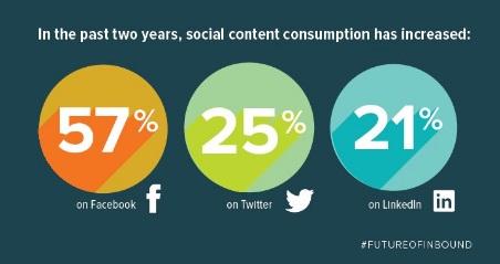consumo-de-contenido-en-redes-sociales