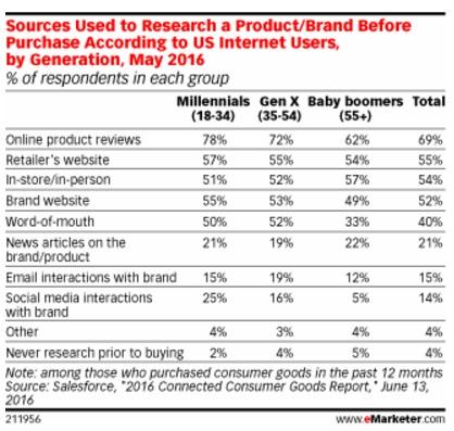 fuentes-usados-para-investigar-productos-marcas-en-2016