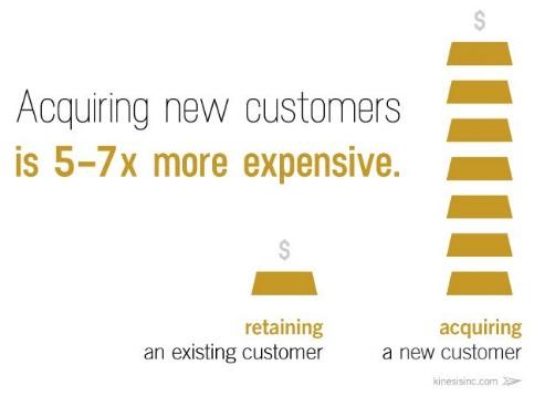 ganar-nuevos-clientes-es-5-7-veces-mas-caro