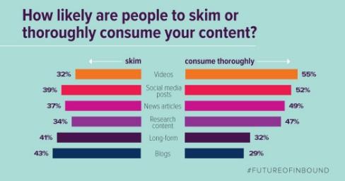 gente-que-echa-un-vistazo-vs-gente-que-consume-contenido
