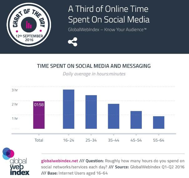 tercio-de-tiempo-se-pasa-en-redes-sociales