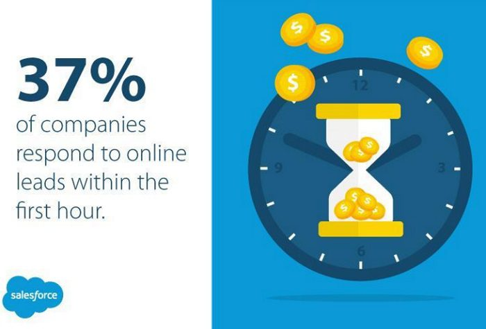 37-de-empresas-responden-en-una-hora