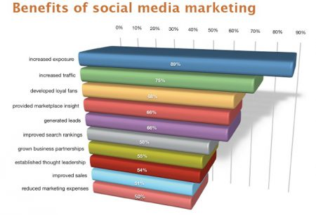beneficios-de-social-media-marketing