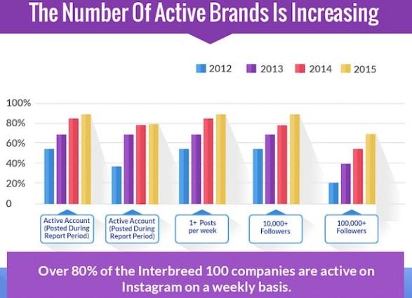 el-numero-de-marcas-activas-crece