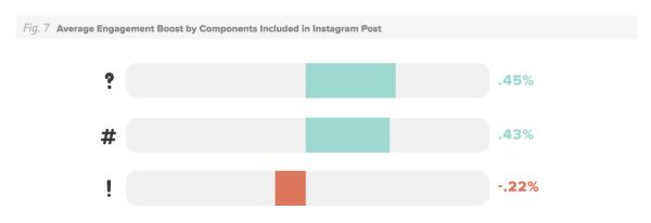 engagement-promedio-por-componentos-incluidos-en-publicacion