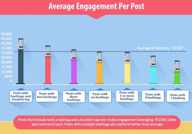 engagement-promedio-por-publicacion