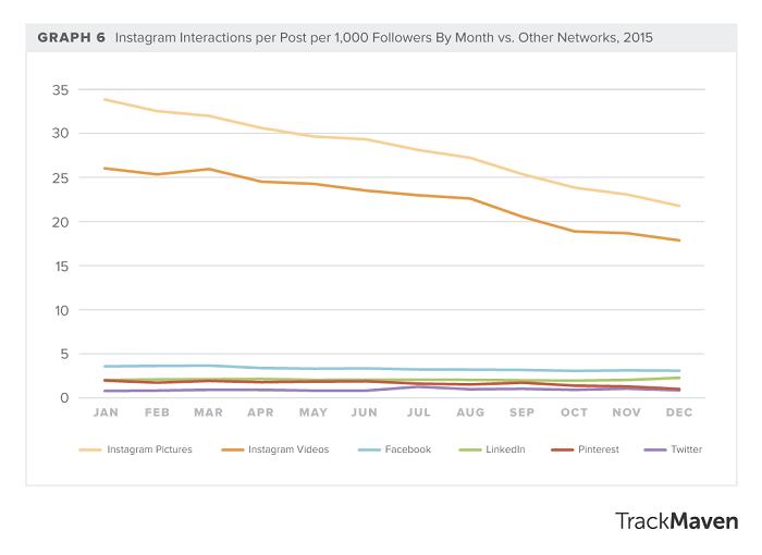 interacciones-en-instagram-por-publicacion-por-1000-seguidores-comparado-con-las-otras-plataformas