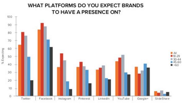 plataformas-donde-los-internautas-esperan-que-las-marcas-tengan-presencia