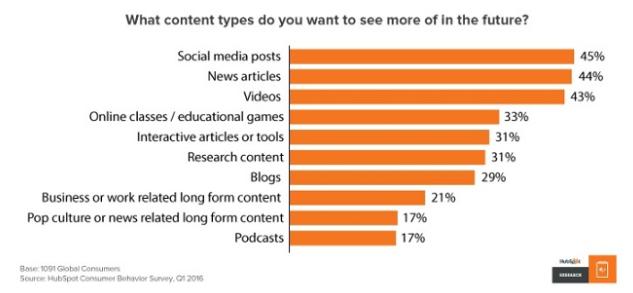 que-tipo-de-contenido-quieren-ver-los-lectores-en-futuro-segun-hubspot