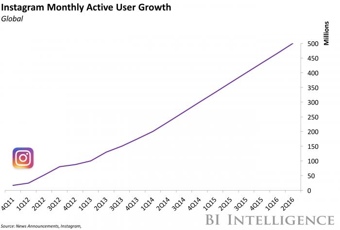 usuarios-activos-mensuales-en-instagram