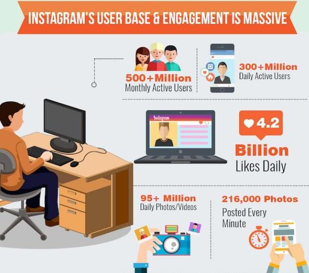 usuarios-y-engagement-en-instagram