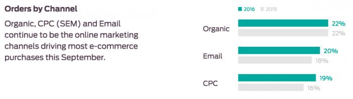 ROI e-mail marketing