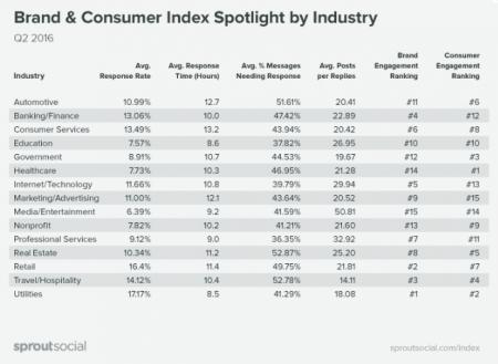 indice-de-marca-y-consumidor-por-industrias
