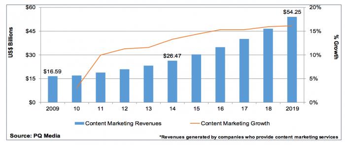 Crecimiento del marketing de contenidos