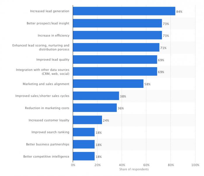 beneficios del marketing automatizado en el marketing digital