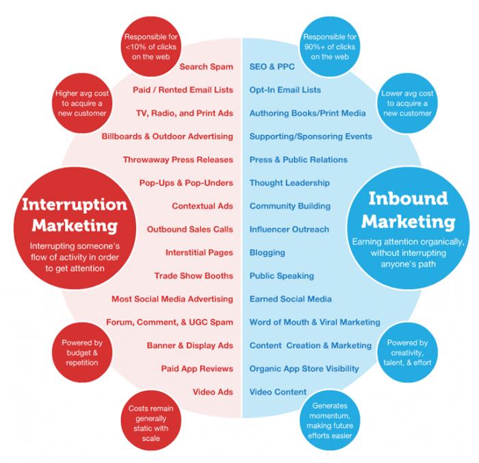 diferencia entre inbound y outbound en marketing digital