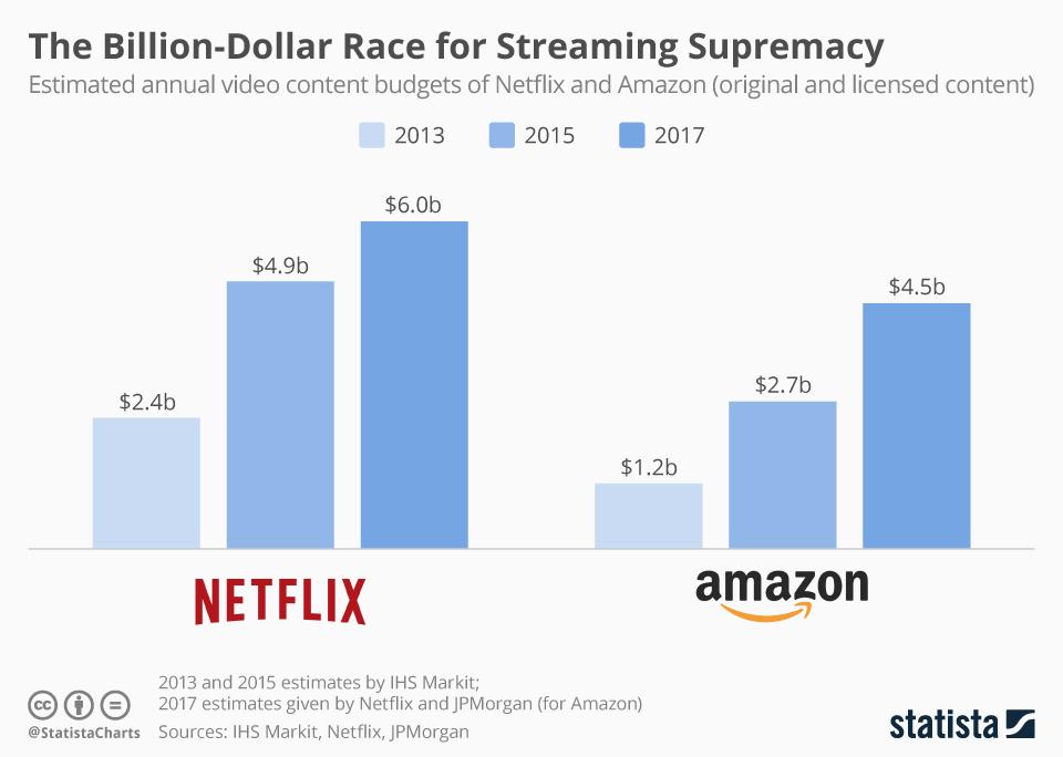 Competencia Por Cuota De Mercado Netflix Amazon Luismaram
